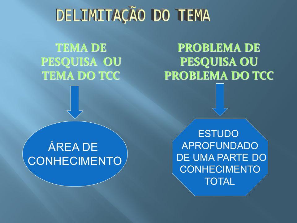 DELIMITAÇÃO DO TEMA TEMA DE PESQUISA OU TEMA DO TCC