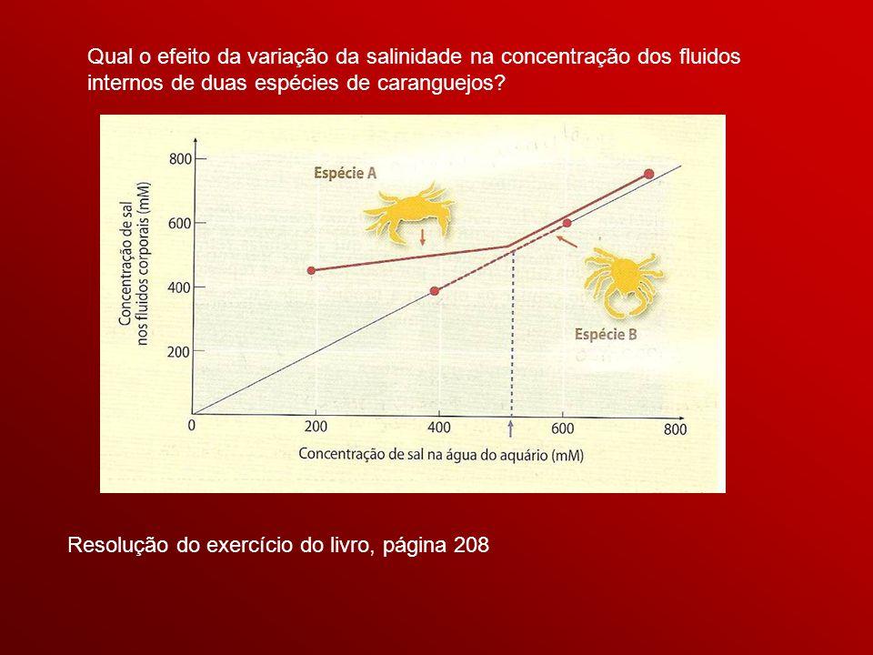 Qual o efeito da variação da salinidade na concentração dos fluidos internos de duas espécies de caranguejos