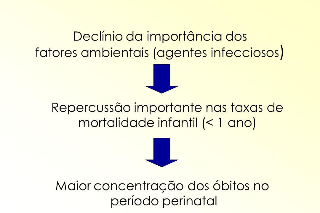 Declínio da importância dos fatores ambientais (agentes infecciosos)