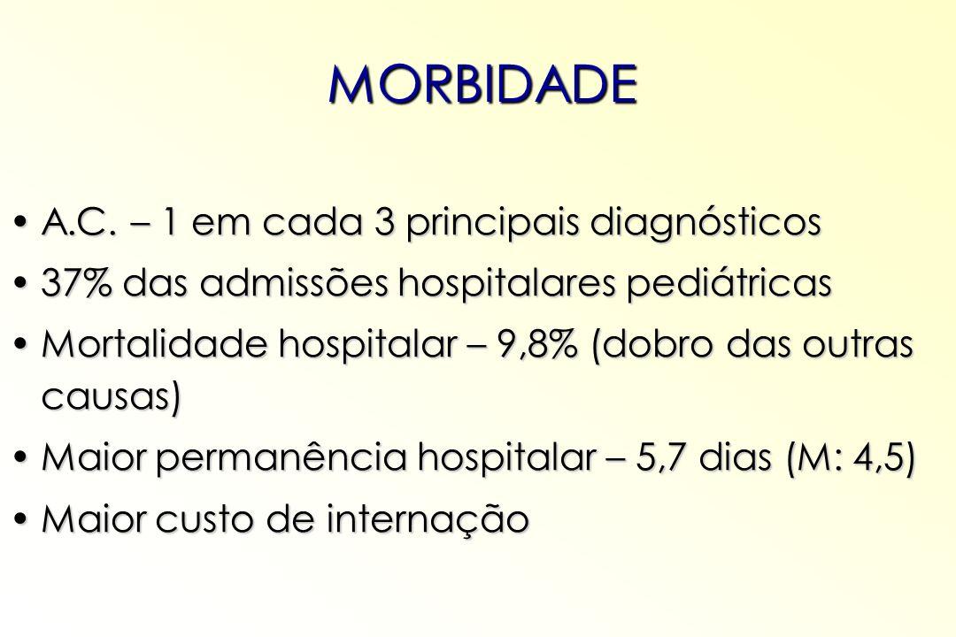 MORBIDADE A.C. – 1 em cada 3 principais diagnósticos