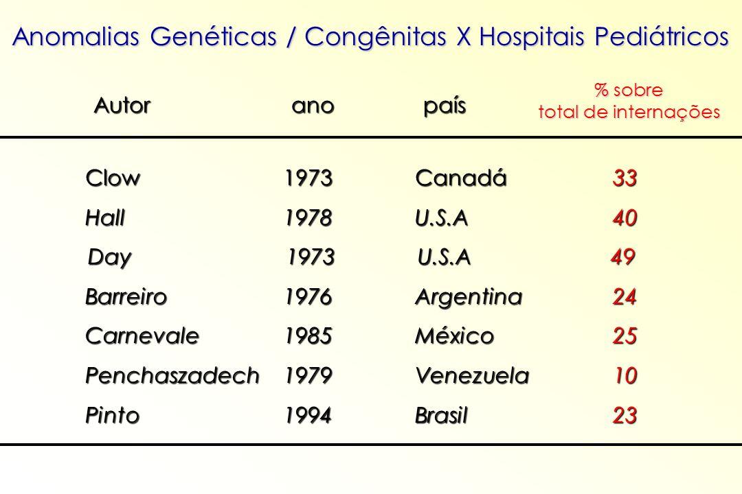Anomalias Genéticas / Congênitas X Hospitais Pediátricos