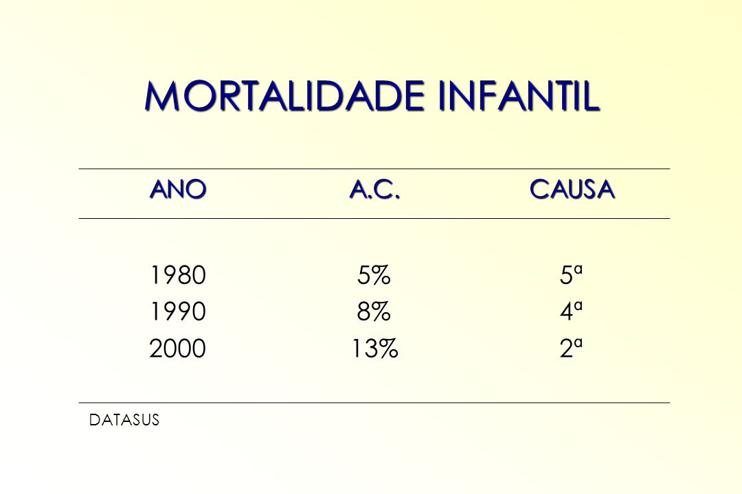 MORTALIDADE INFANTIL ANO A.C. CAUSA 1980 1990 2000 5% 8% 13% 5ª 4ª 2ª