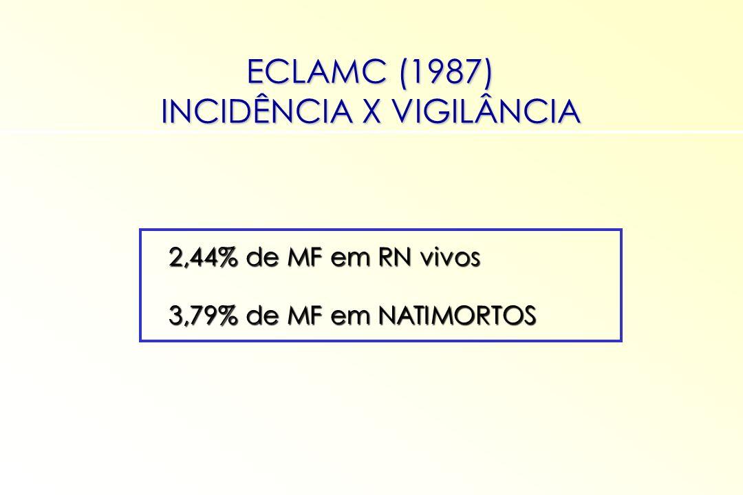 ECLAMC (1987) INCIDÊNCIA X VIGILÂNCIA