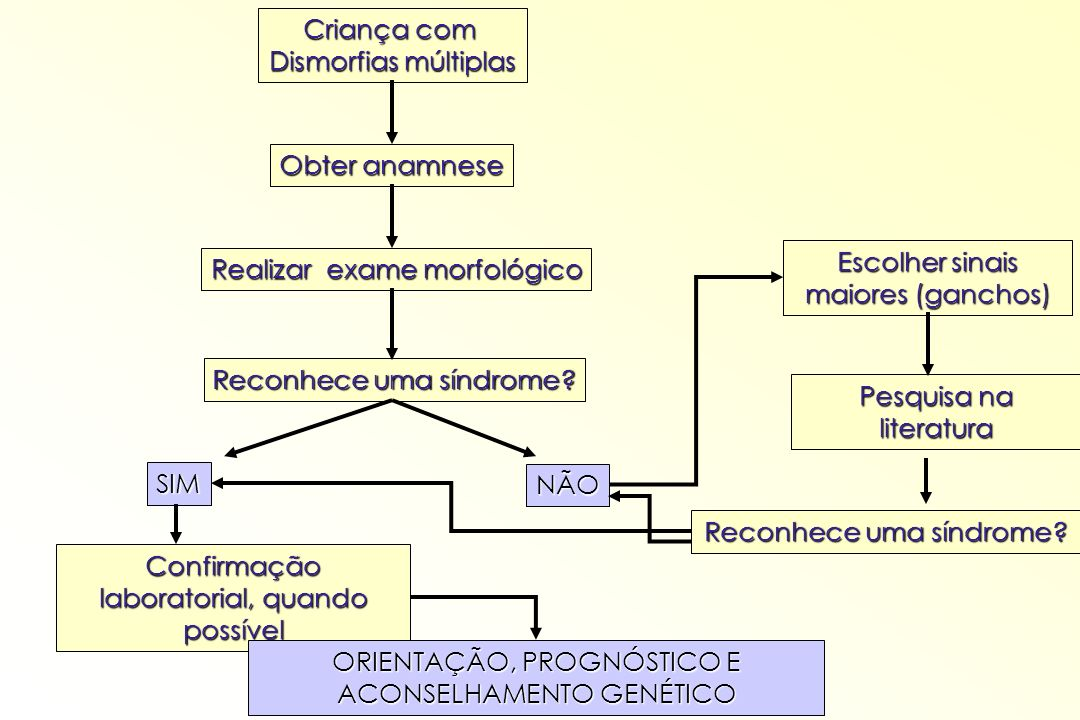 Escolher sinais maiores (ganchos) Realizar exame morfológico