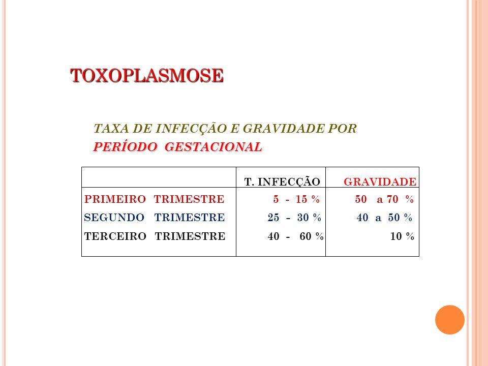 TOXOPLASMOSE TAXA DE INFECÇÃO E GRAVIDADE POR PERÍODO GESTACIONAL