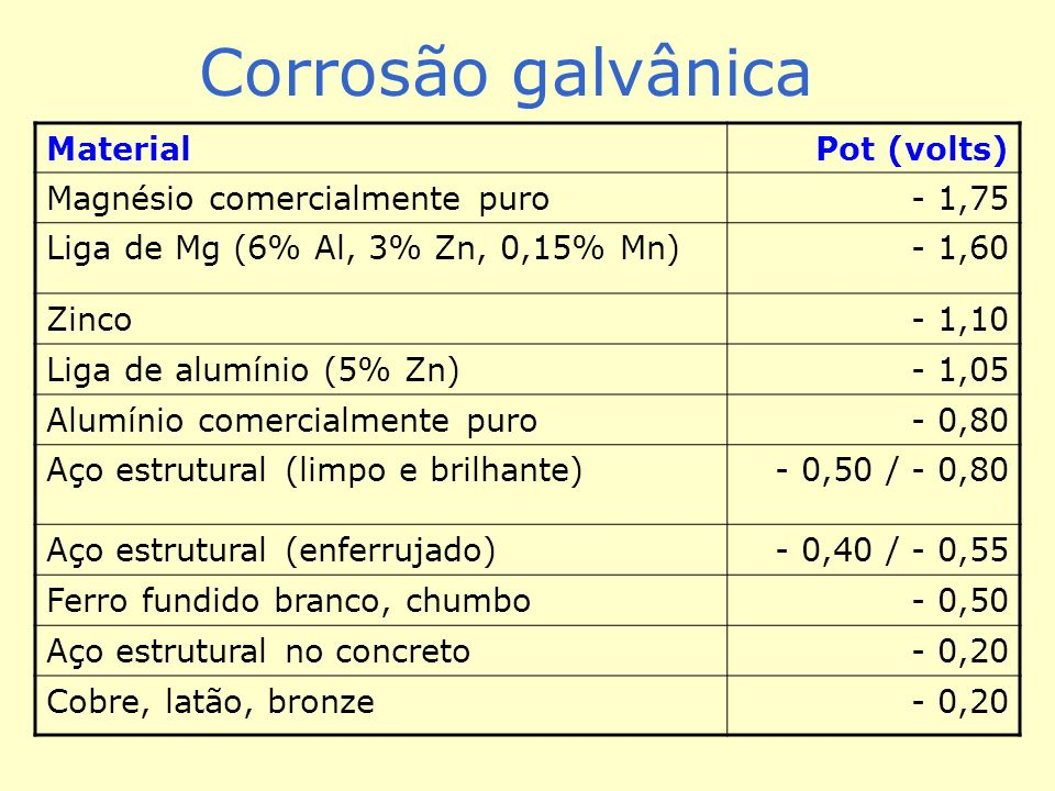 Corrosão galvânica Material Pot (volts) Magnésio comercialmente puro