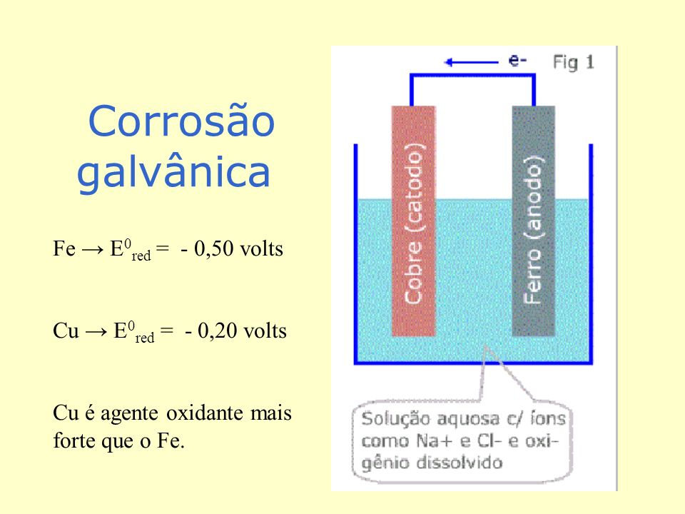 Corrosão galvânica Fe → E0red = - 0,50 volts Cu → E0red = - 0,20 volts