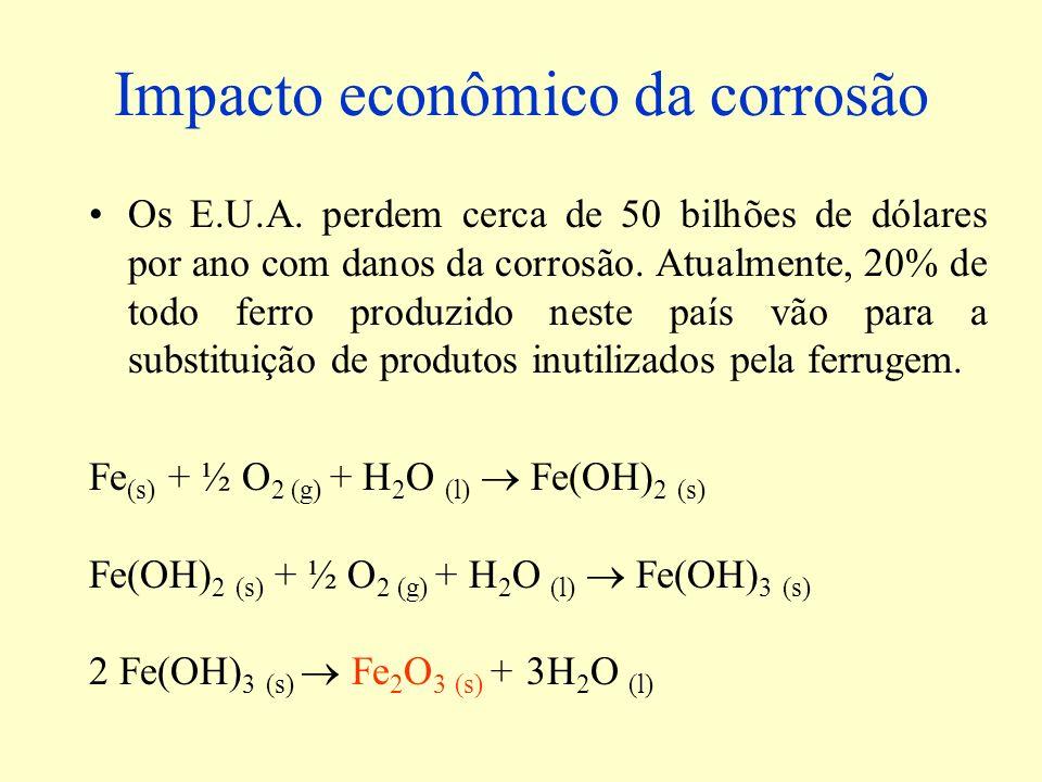 Impacto econômico da corrosão