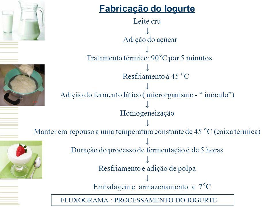 Fabricação do Iogurte Leite cru ↓ Adição do açúcar