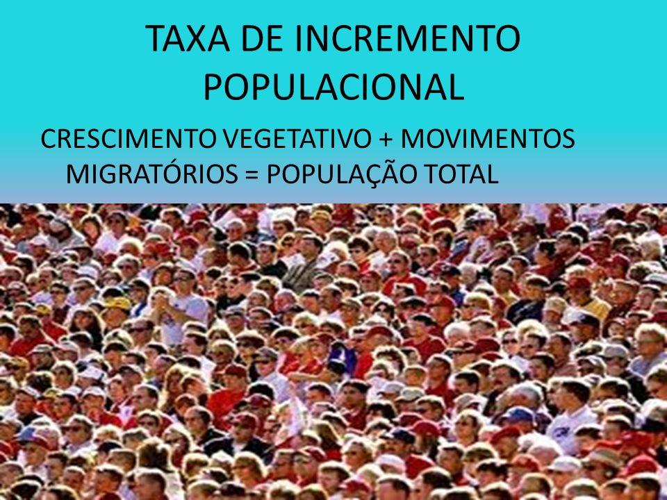 TAXA DE INCREMENTO POPULACIONAL