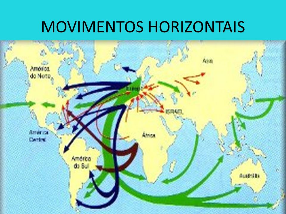 MOVIMENTOS HORIZONTAIS