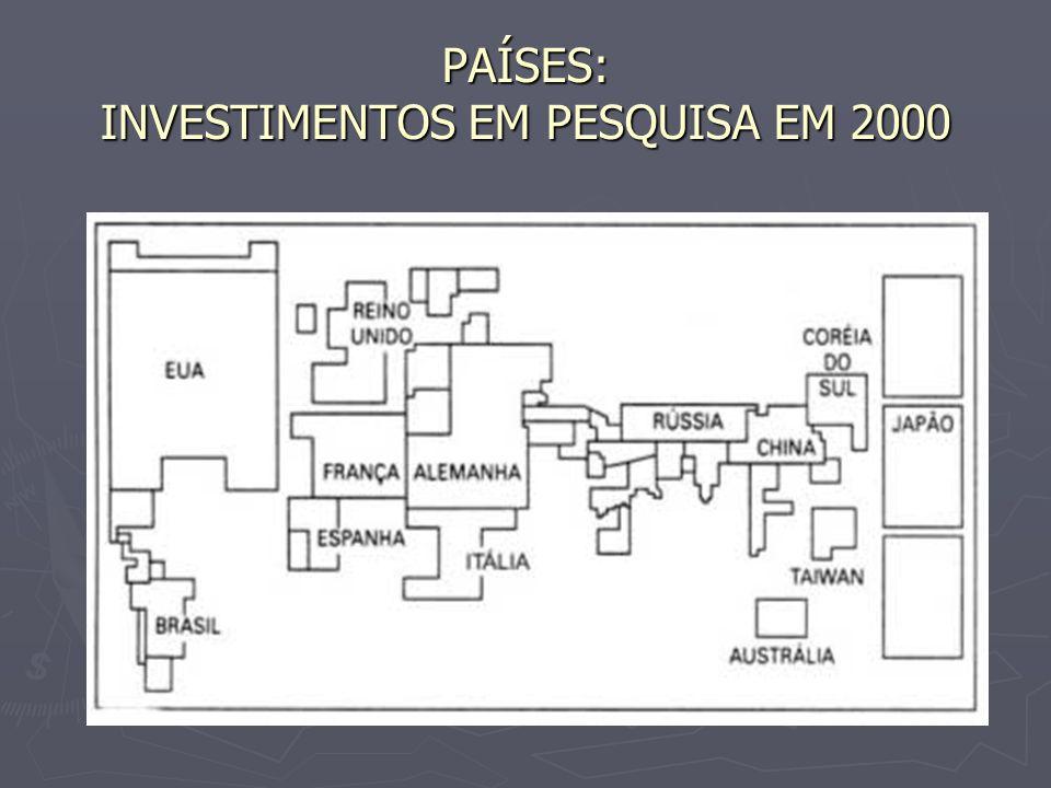 PAÍSES: INVESTIMENTOS EM PESQUISA EM 2000