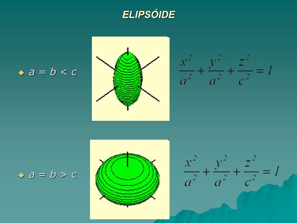 ELIPSÓIDE a = b < c a = b > c
