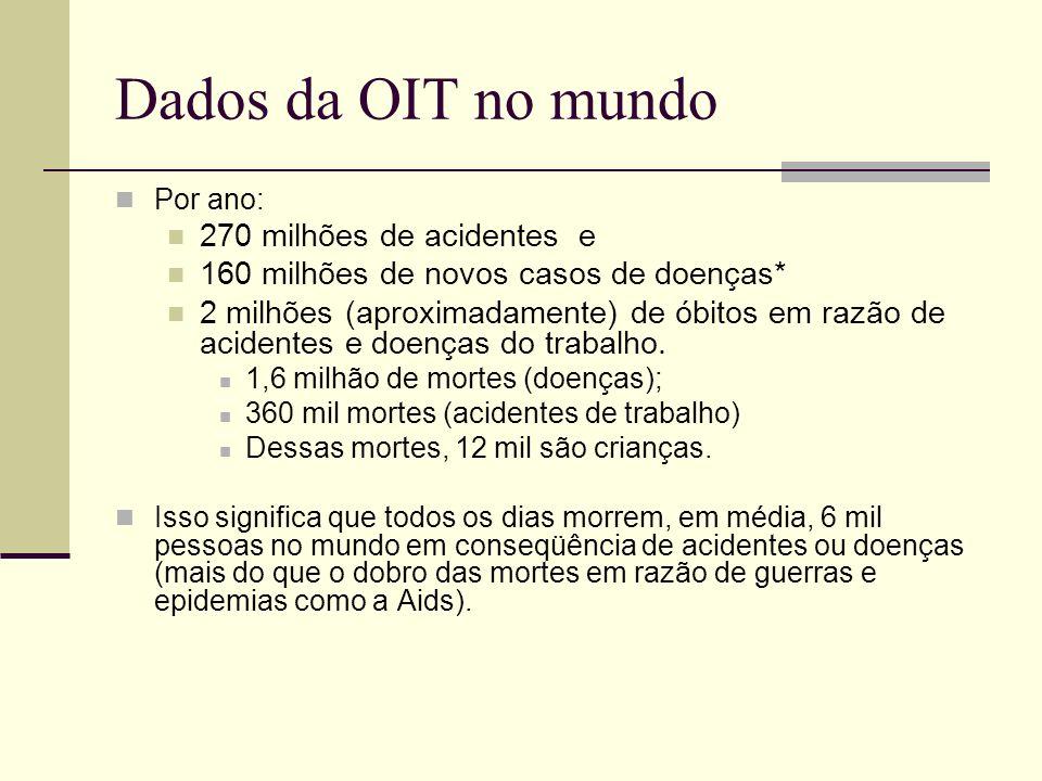 Dados da OIT no mundo 270 milhões de acidentes e