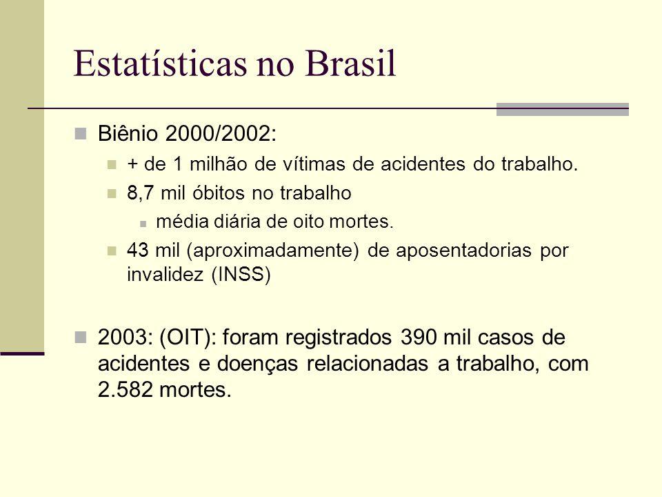 Estatísticas no Brasil