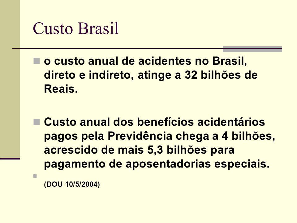Custo Brasil o custo anual de acidentes no Brasil, direto e indireto, atinge a 32 bilhões de Reais.