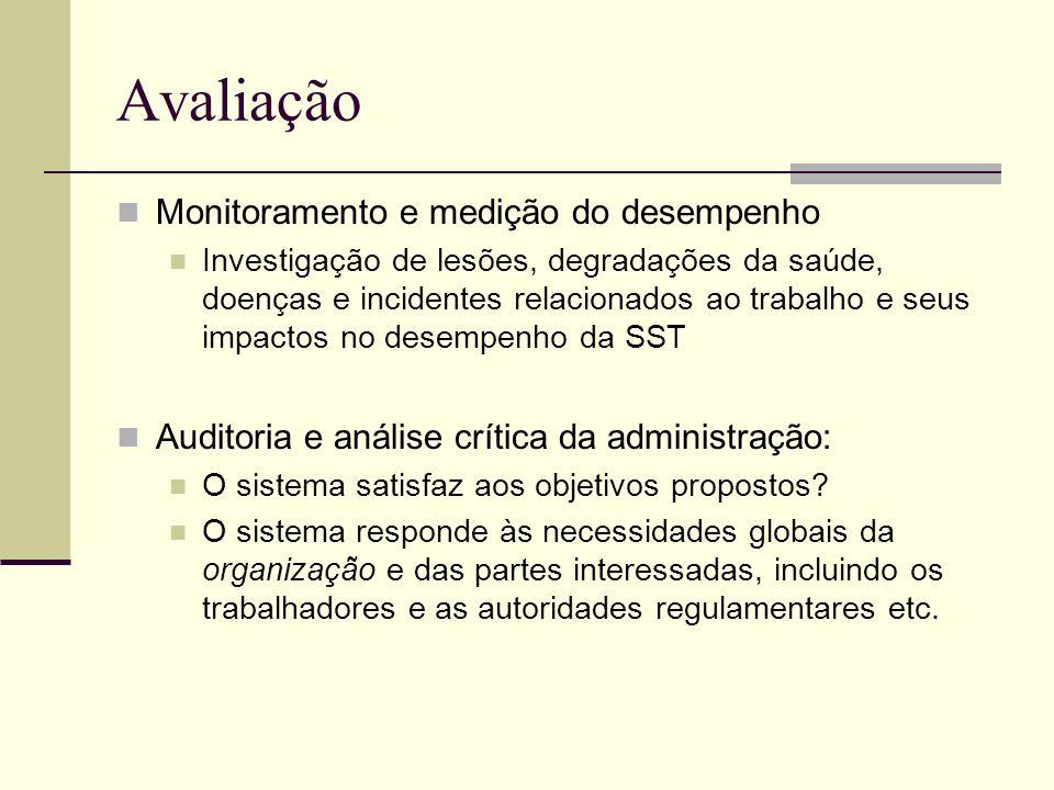 Avaliação Monitoramento e medição do desempenho