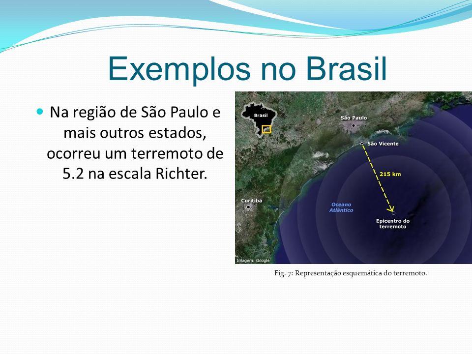 Fig. 7: Representação esquemática do terremoto.