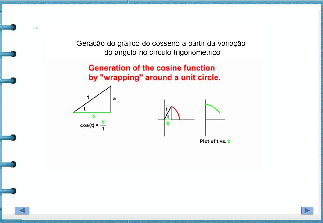 Geração do gráfico do cosseno a partir da variação