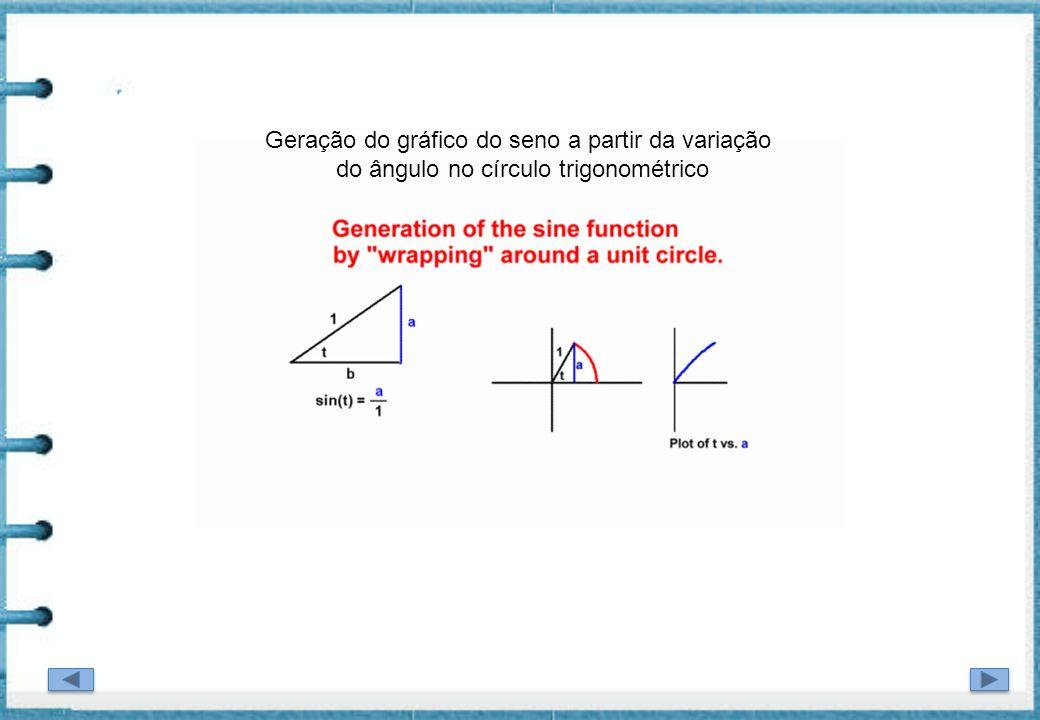Geração do gráfico do seno a partir da variação
