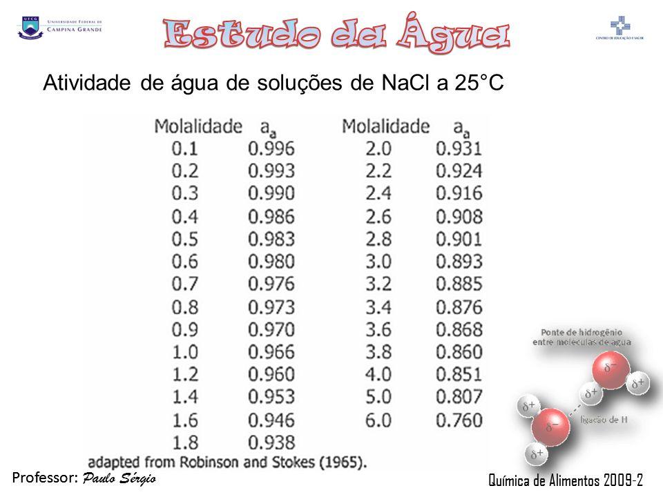 Atividade de água de soluções de NaCl a 25°C