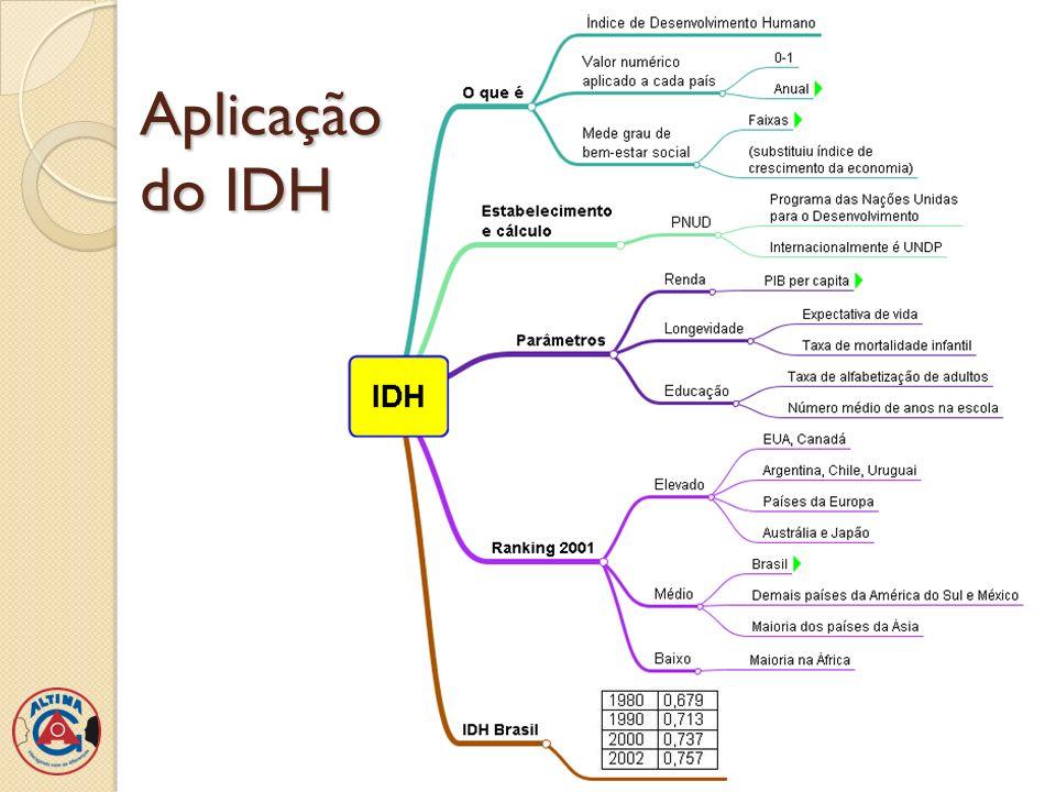 Aplicação do IDH