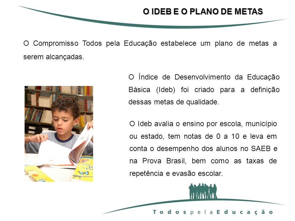 O IDEB E O PLANO DE METAS O Compromisso Todos pela Educação estabelece um plano de metas a serem alcançadas.