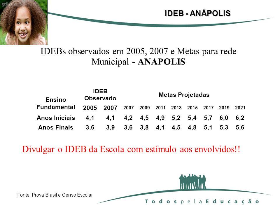 IDEBs observados em 2005, 2007 e Metas para rede Municipal - ANAPOLIS