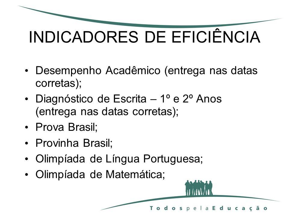 INDICADORES DE EFICIÊNCIA