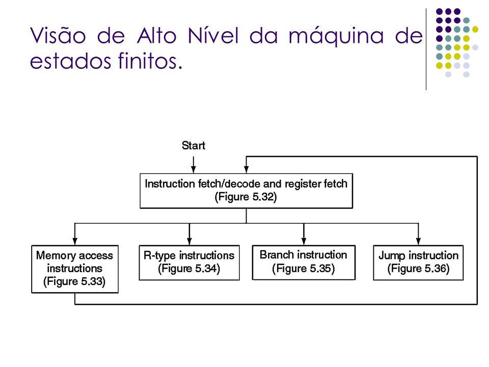 Visão de Alto Nível da máquina de estados finitos.