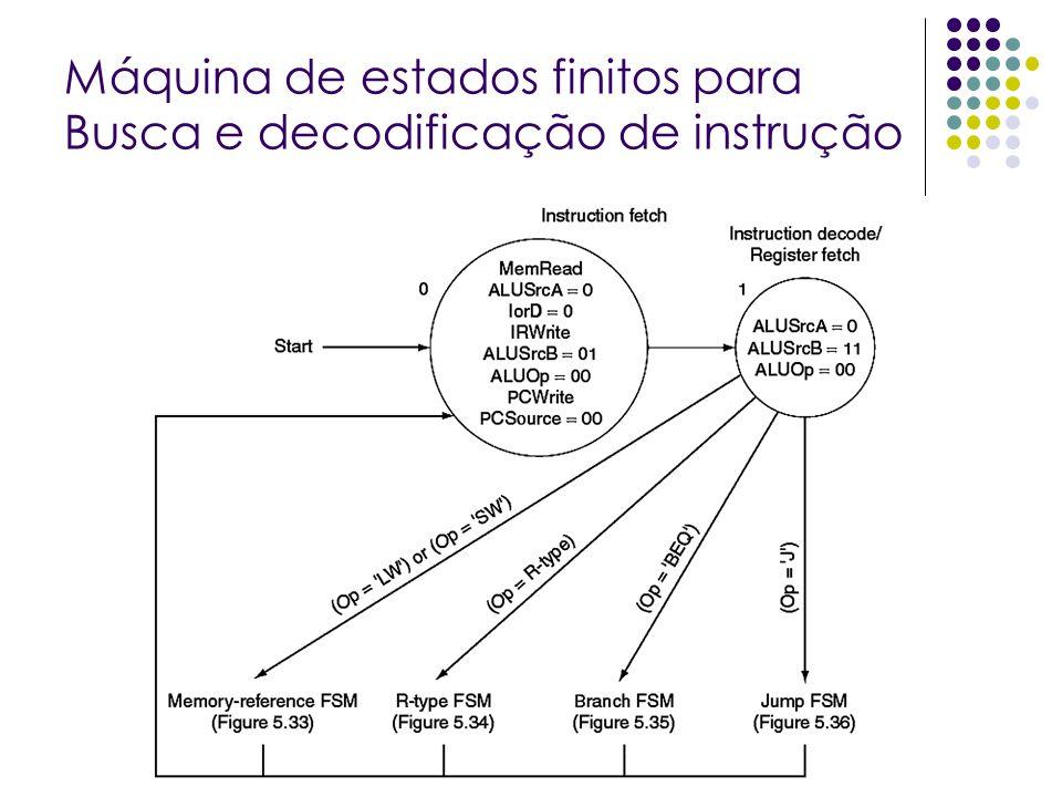 Máquina de estados finitos para Busca e decodificação de instrução