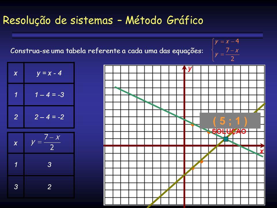 Resolução de sistemas – Método Gráfico