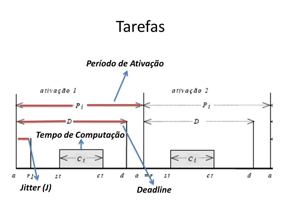 Tarefas Período de Ativação Tempo de Computação Jitter (J) Deadline