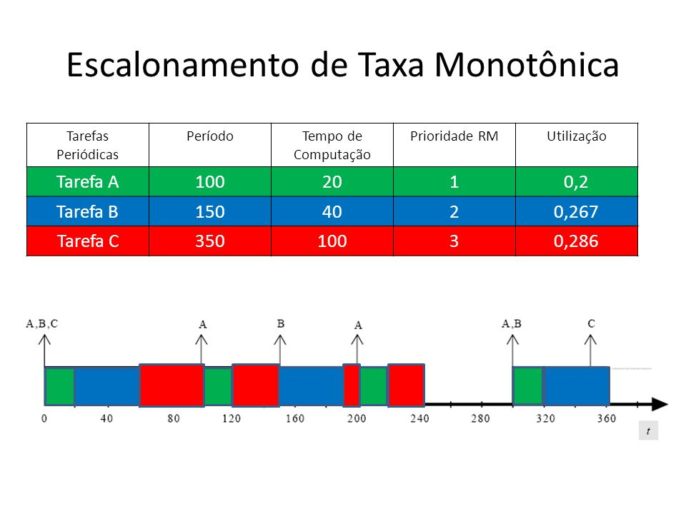 Escalonamento de Taxa Monotônica