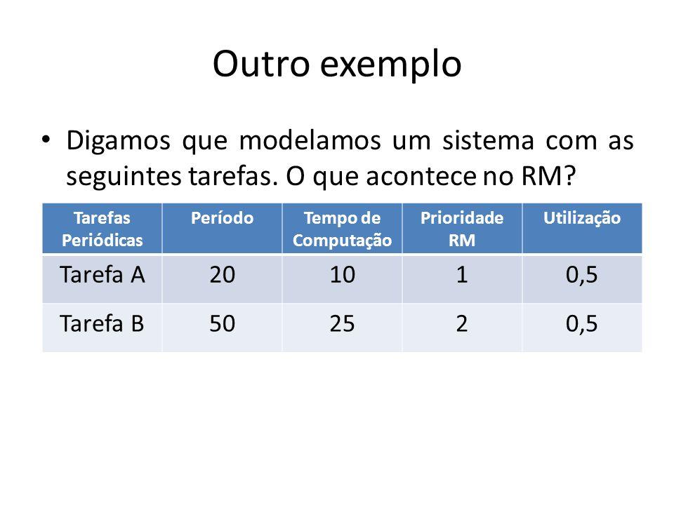 Outro exemplo Digamos que modelamos um sistema com as seguintes tarefas. O que acontece no RM Tarefas Periódicas.