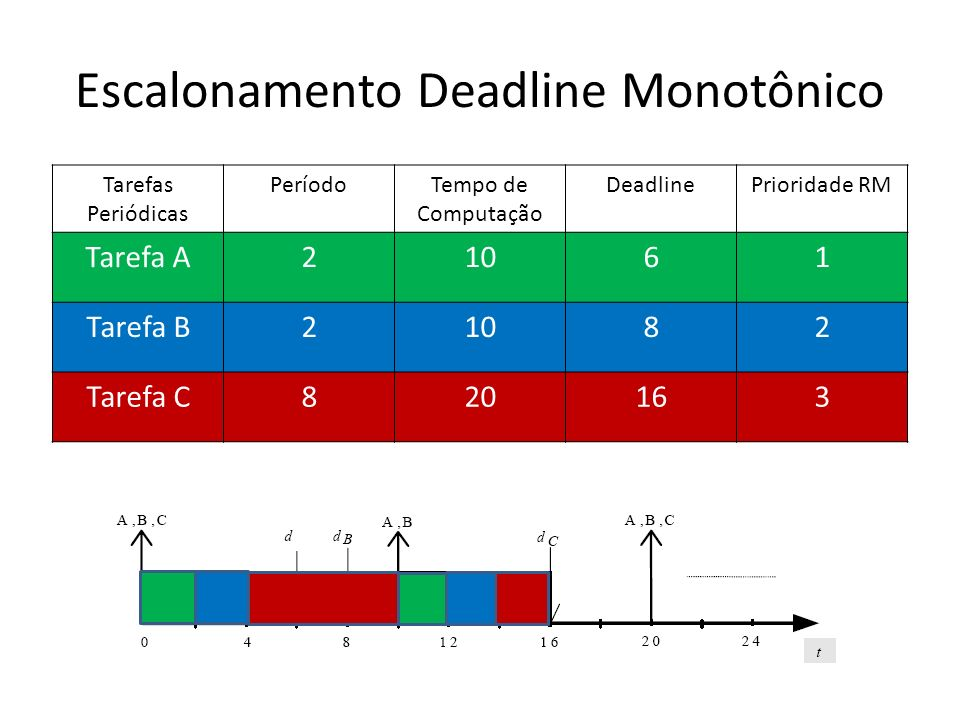 Escalonamento Deadline Monotônico