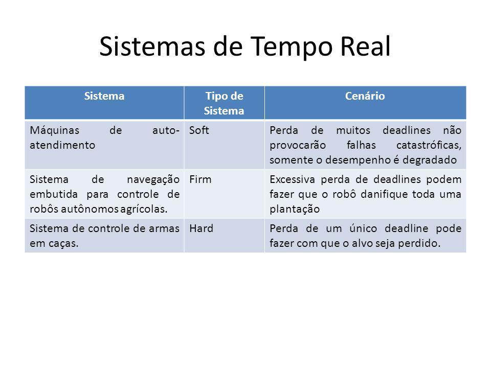 Sistemas de Tempo Real Sistema Tipo de Sistema Cenário