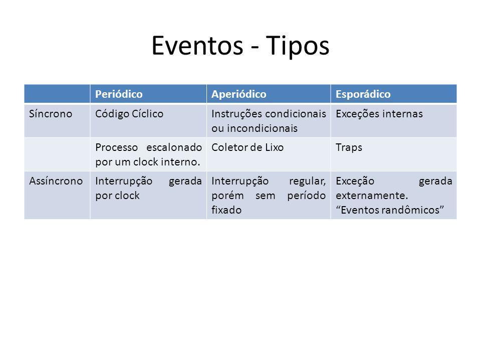 Eventos - Tipos Periódico Aperiódico Esporádico Síncrono