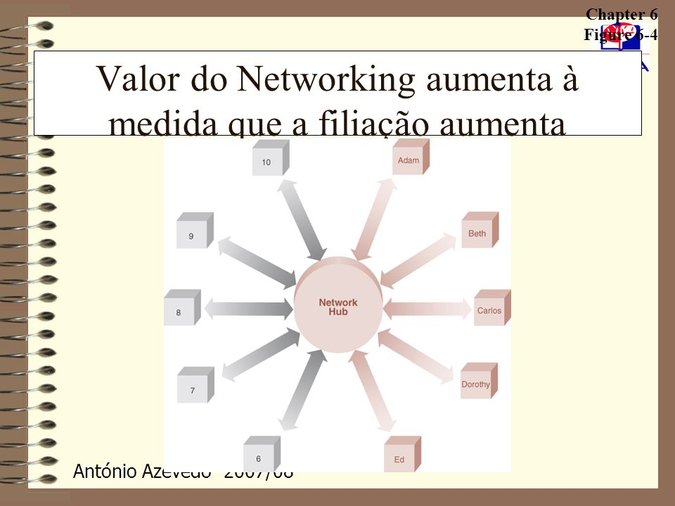 Valor do Networking aumenta à medida que a filiação aumenta