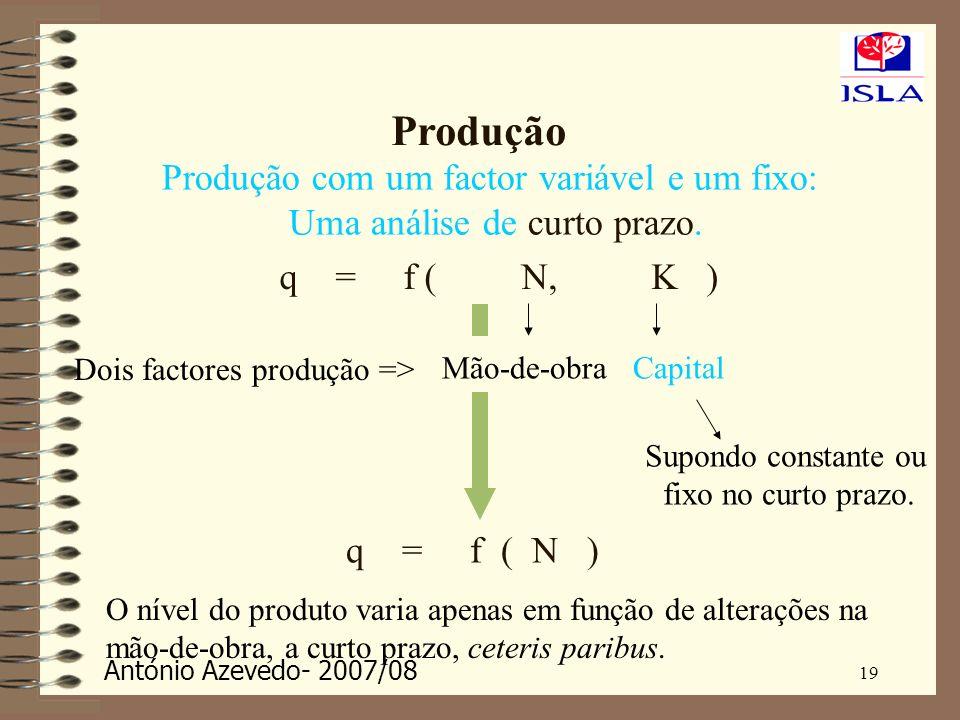 Produção Produção com um factor variável e um fixo:
