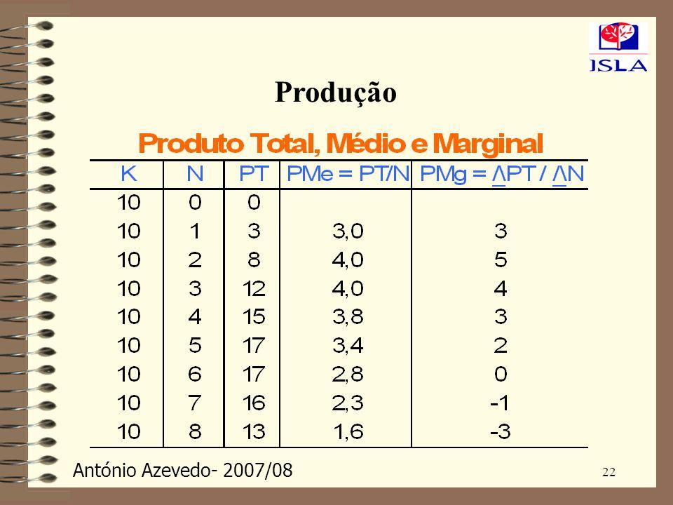 Produção 22