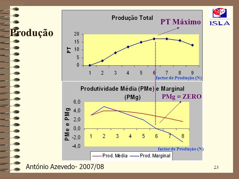 PT Máximo PMg = ZERO factor de Produção (N) Produção 23