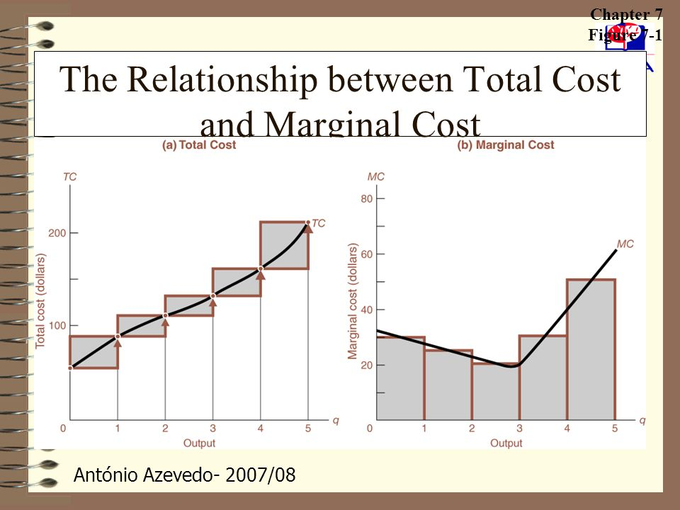 The Relationship between Total Cost and Marginal Cost