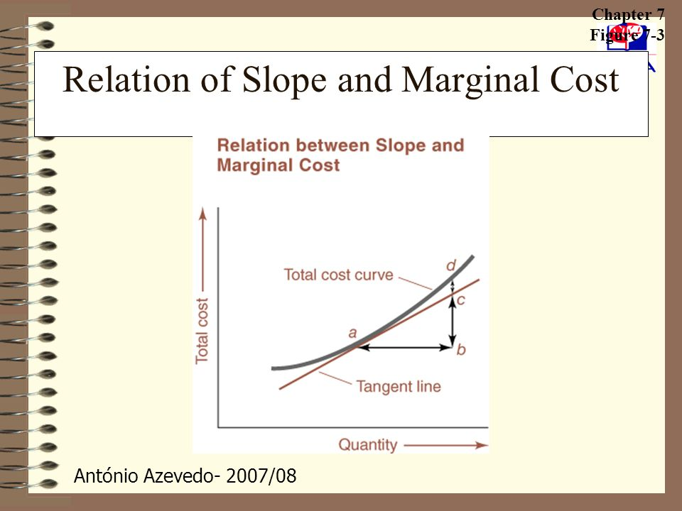 Relation of Slope and Marginal Cost