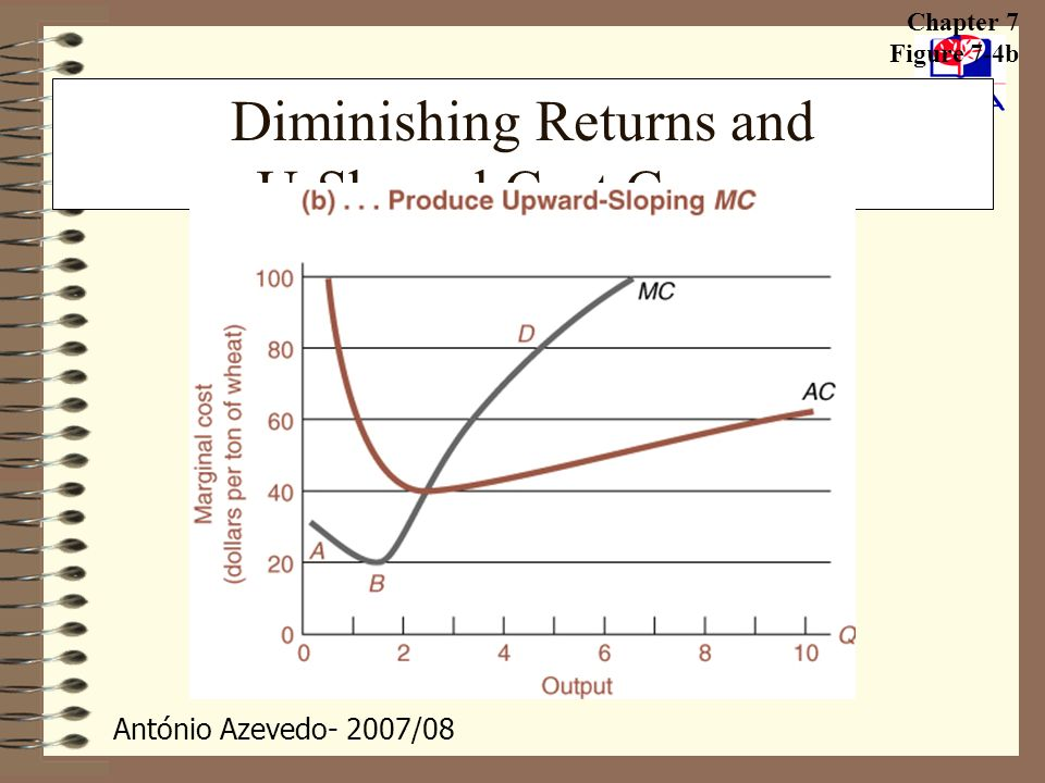 Diminishing Returns and U-Shaped Cost Curves