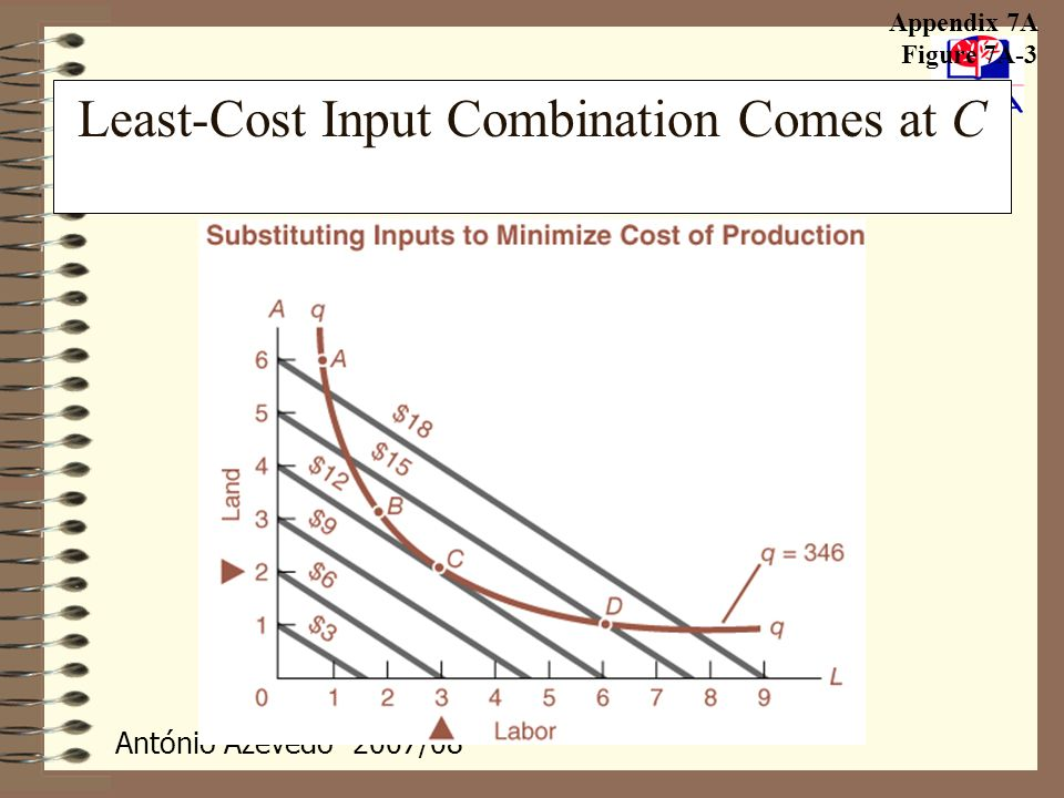 Least-Cost Input Combination Comes at C
