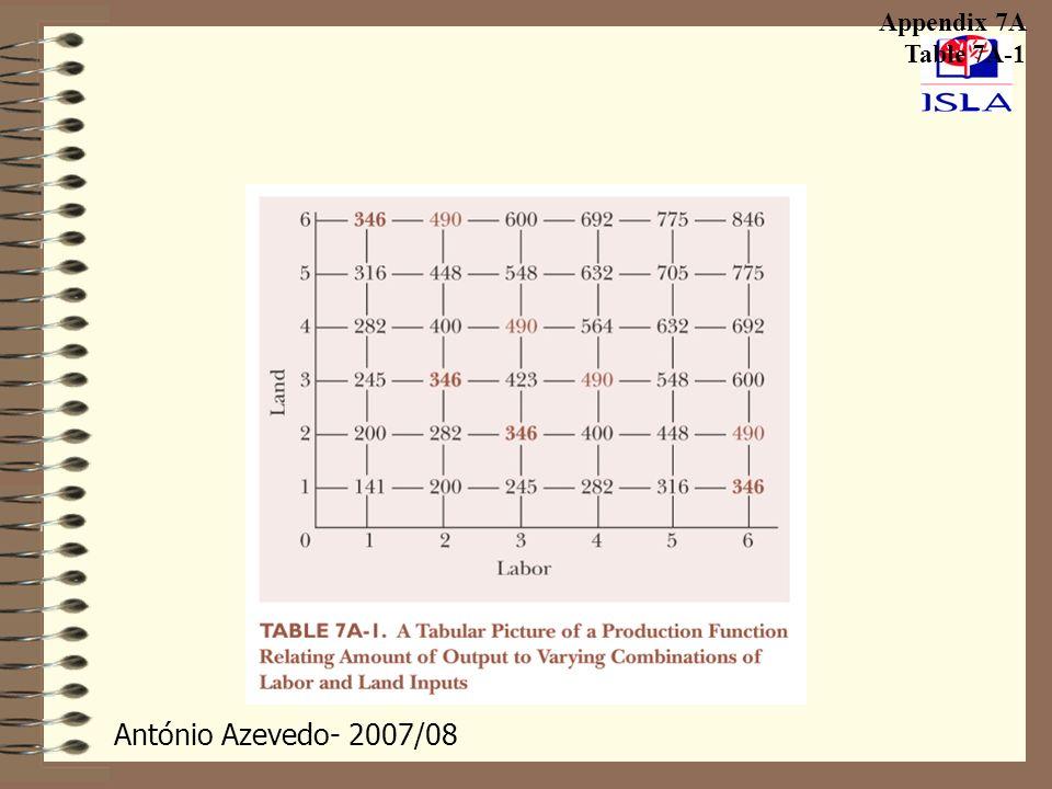Appendix 7A Table 7A-1