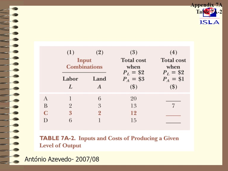 Appendix 7A Table 7A-2