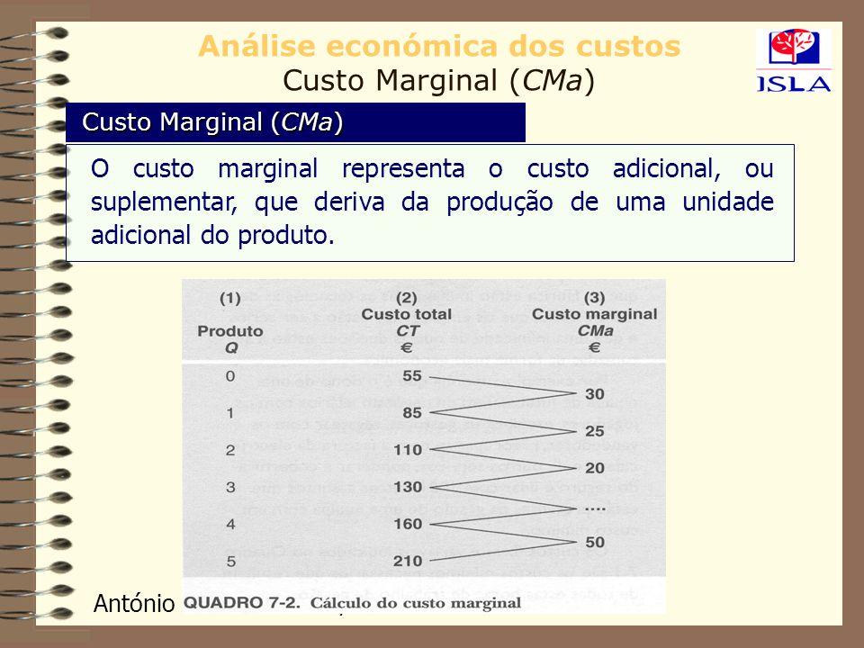 Análise económica dos custos Custo Marginal (CMa)