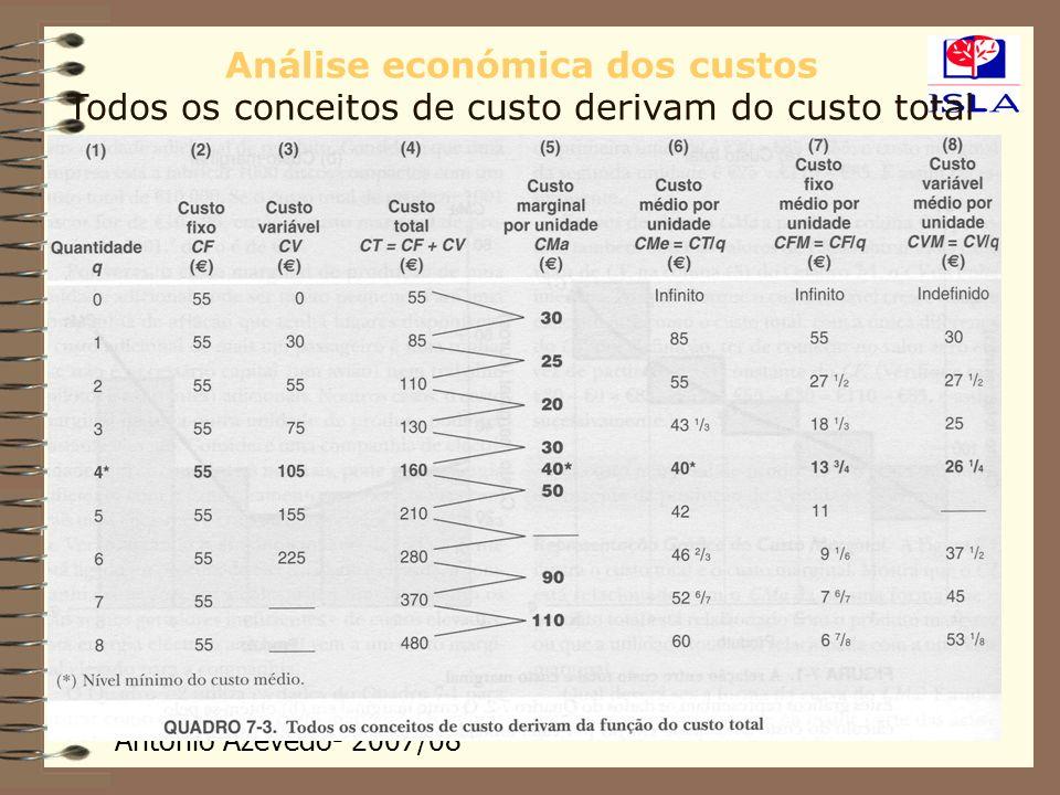 Análise económica dos custos Todos os conceitos de custo derivam do custo total